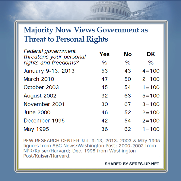 Majority Says the Federal Government Threatens Their Personal Rights